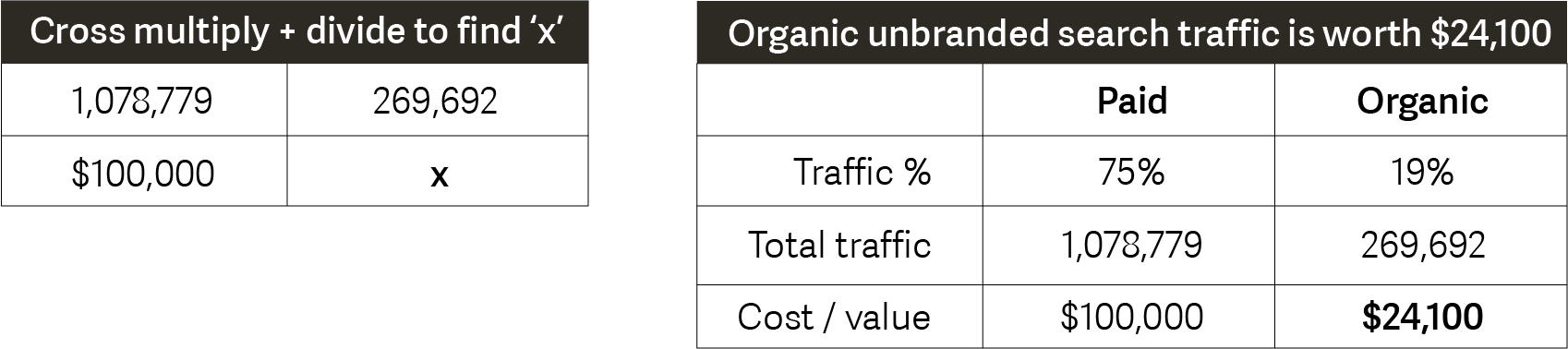 Calculating value of unbranded search traffic.png