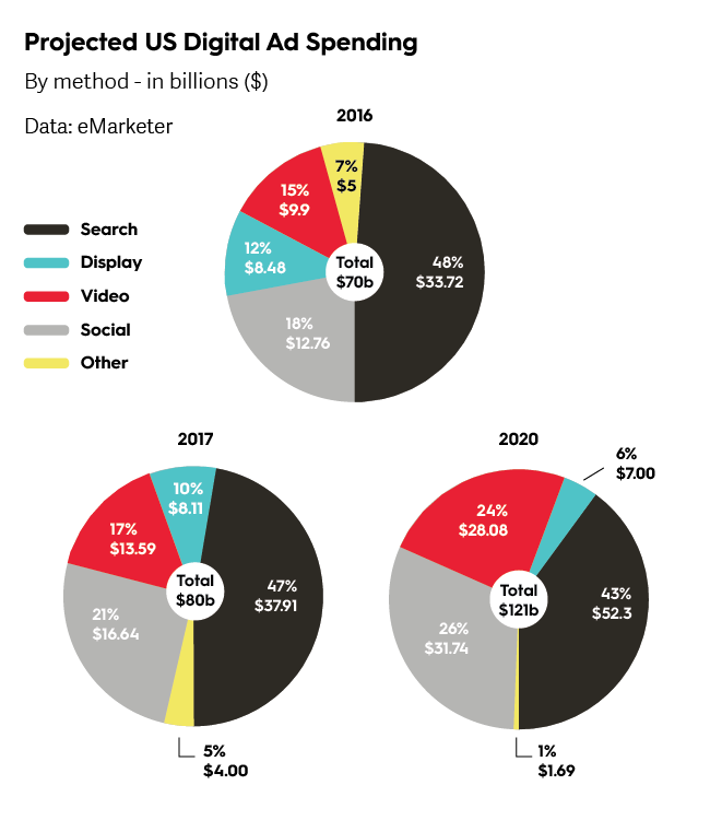 projected U.S. digital ad spend