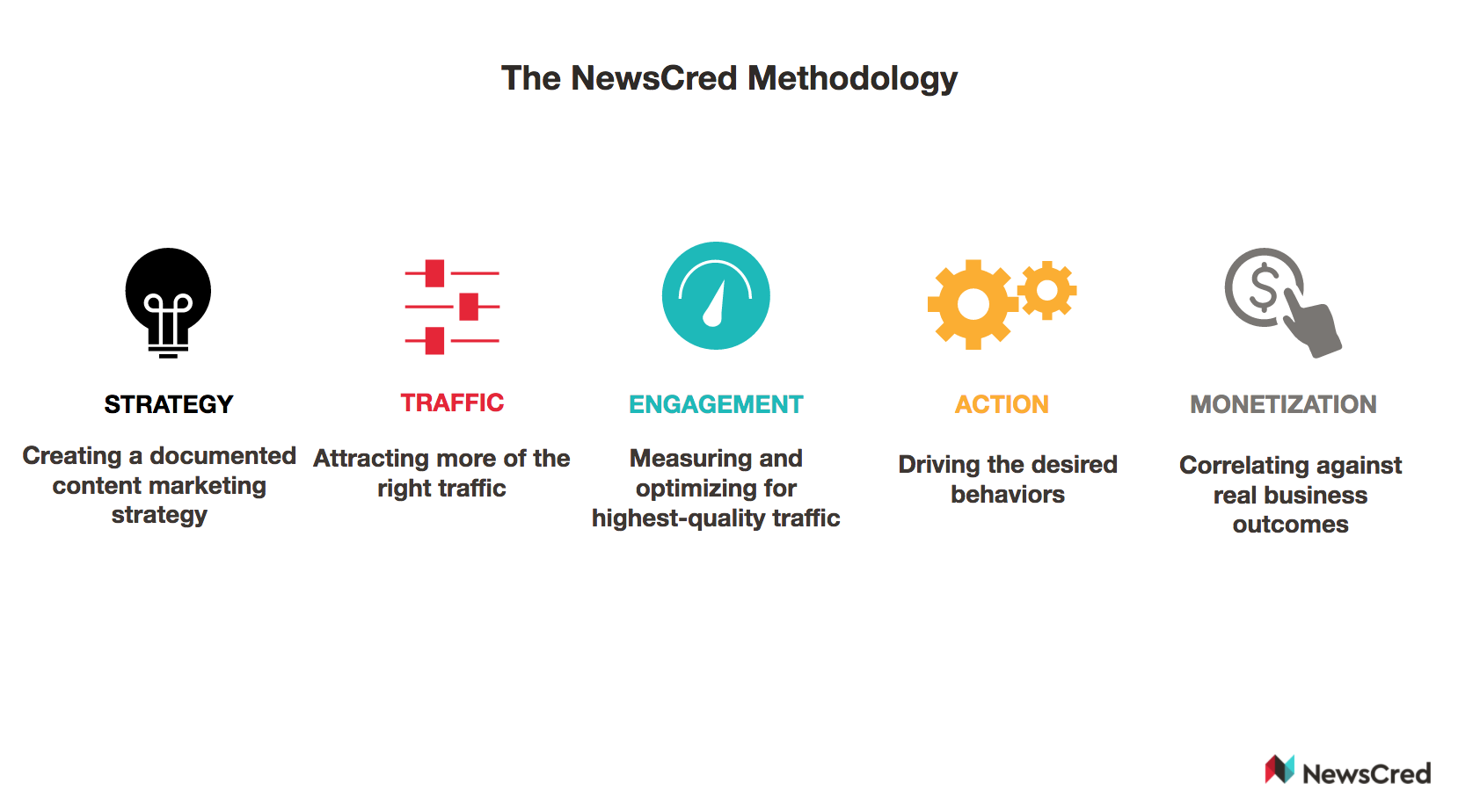 NewsCred Methodology.png