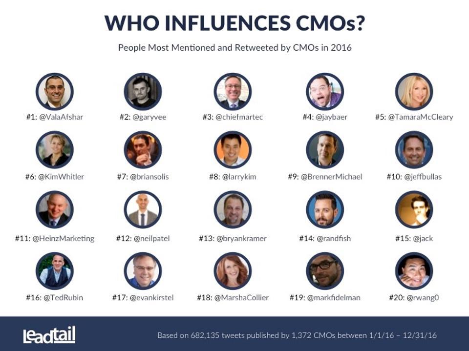 04-Top-CMO-Influencers-2016-1 (1).jpg