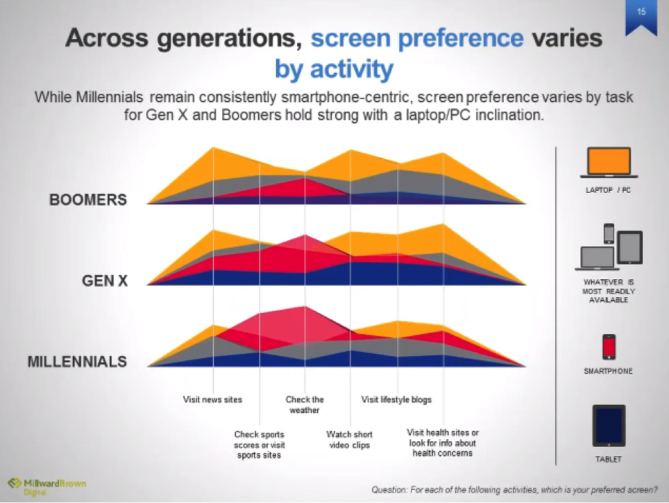 screen preference by generation.png