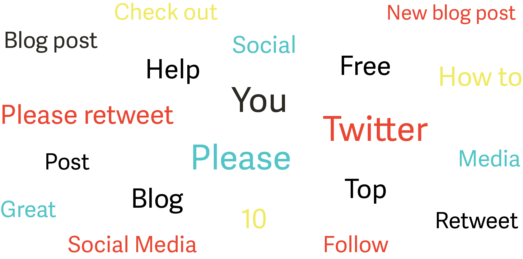 Most retweetable words for Twitter Social Media