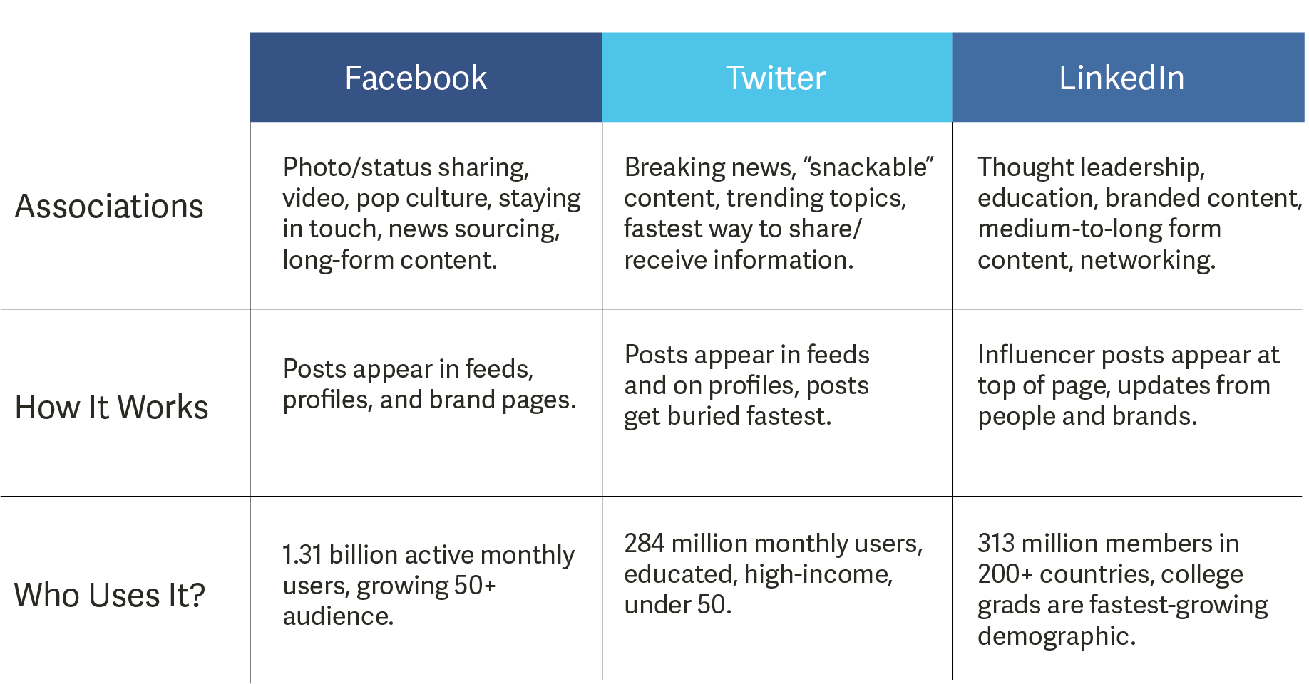 Social Media Channel Overview
