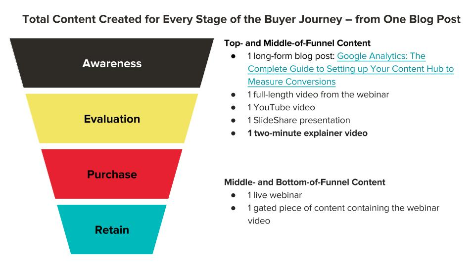 Scaling Content for the Buyer Journey (3).jpg