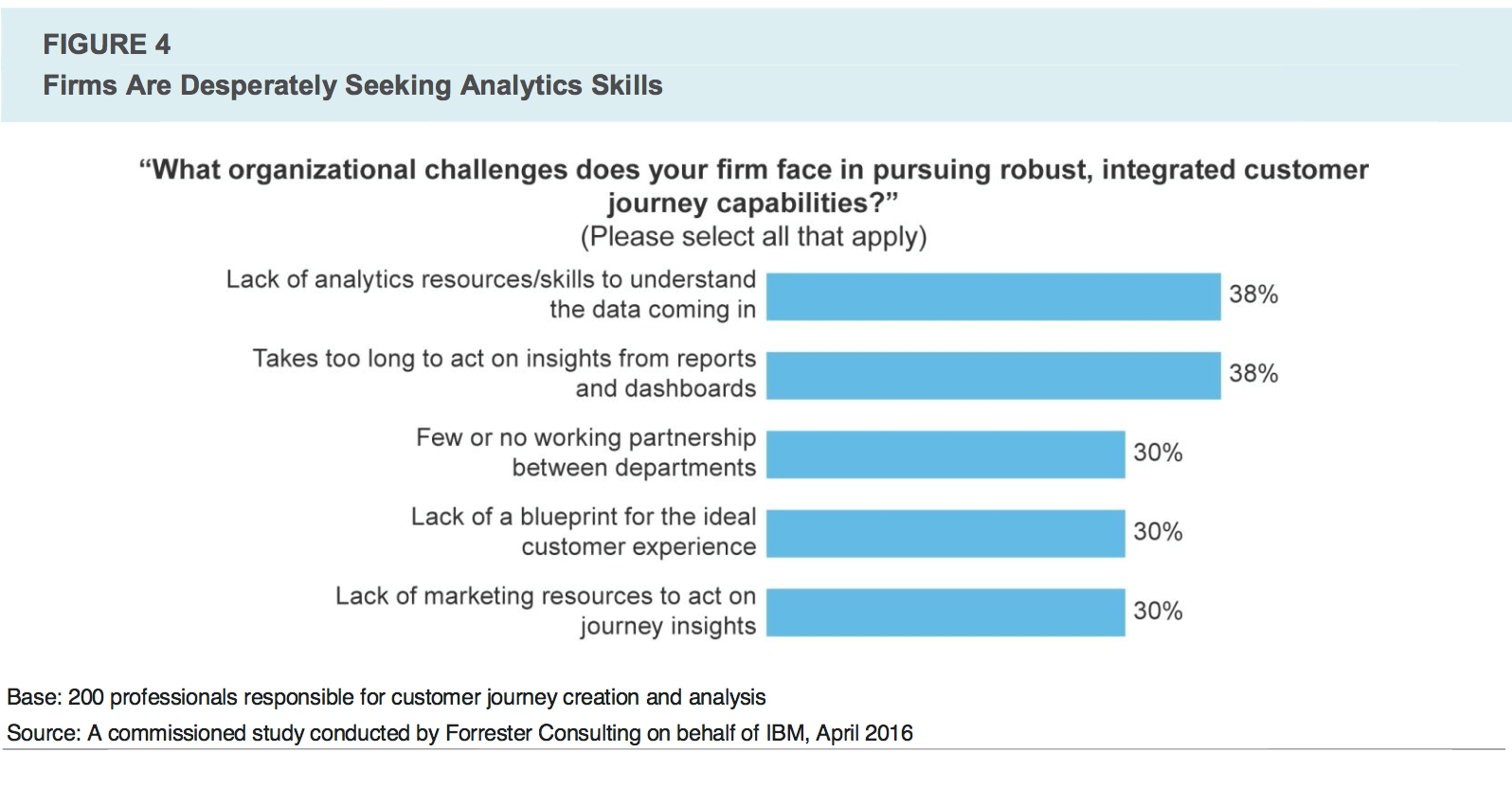 3 customer journey challenges and how you can start addressing figure 4 forrester journeys analytics skills png
