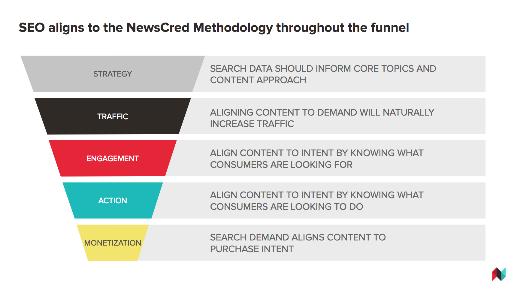 SEO_NewsCred Methodology.png