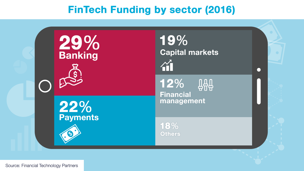 Fintech funding by sector - 2016