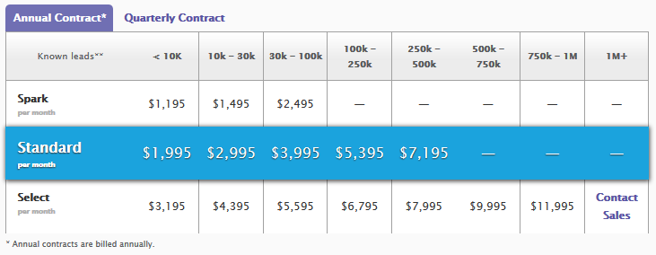 Marketo_Pricing_Packages.png