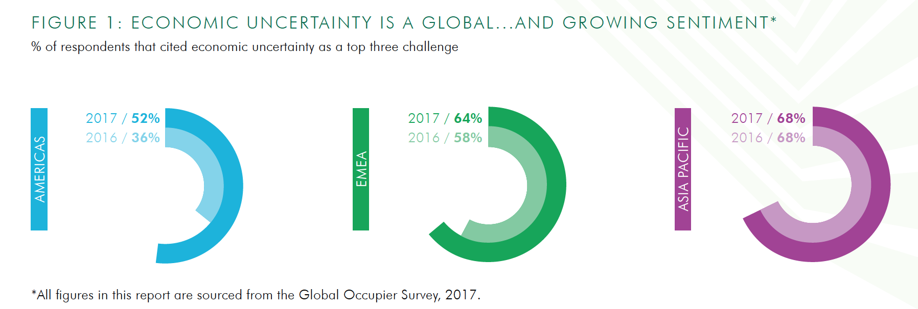 Global Occupier Survey.png