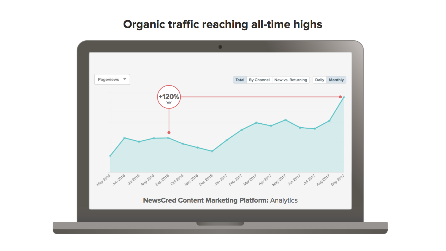 NewsCred Organic Traffic.png