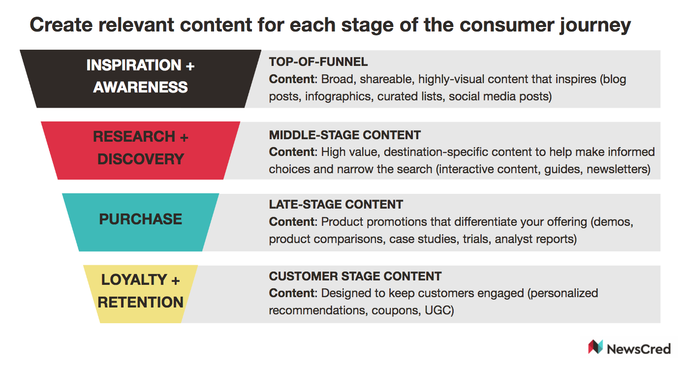 Content mapped to the buyer journey.png