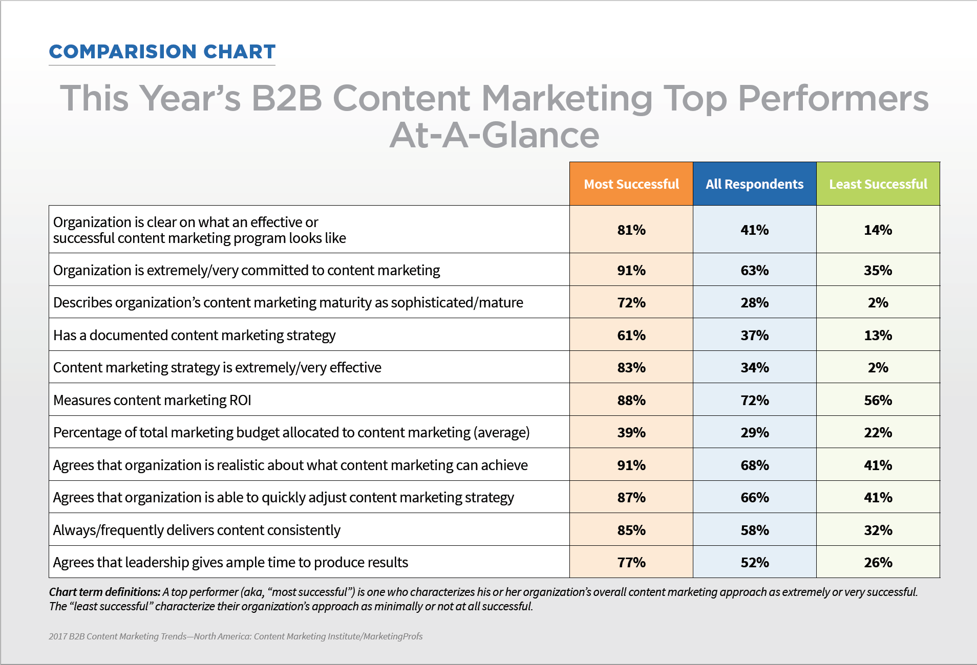 b2b_content_marketing_survey.png