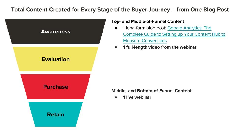 Scaling Content for the Buyer Journey (1).jpg