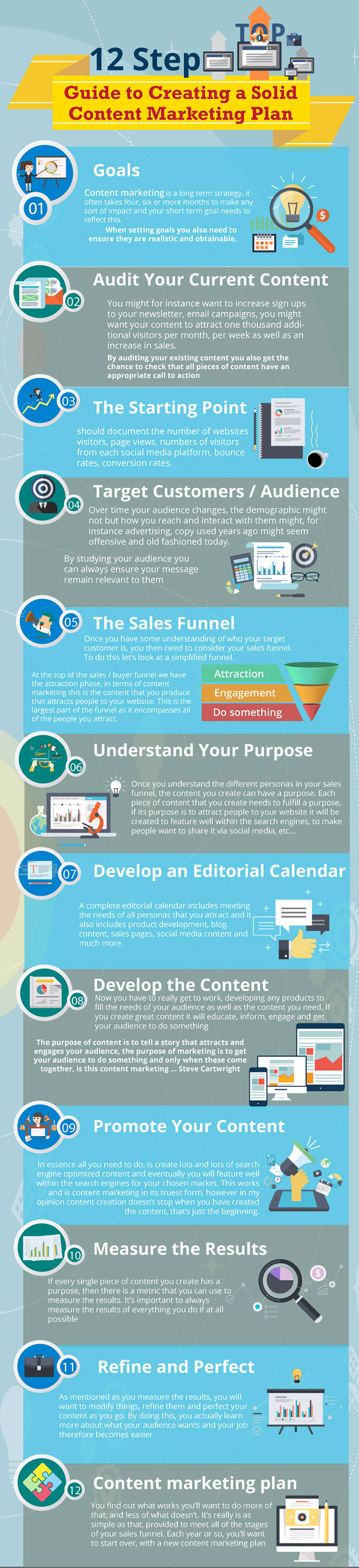Content Marketing Plan Infographic
